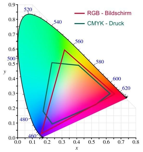 Die Farbräume von CMYK und RGB